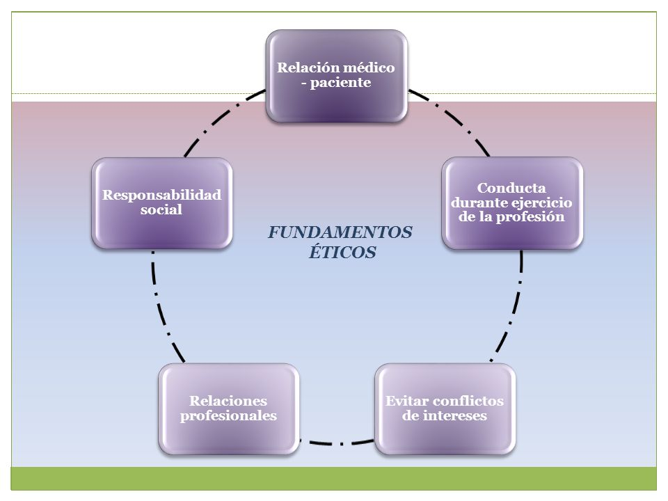FUNDAMENTOS ÉTICOS Relación médico - paciente