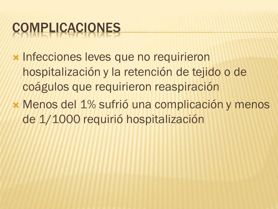 complicaciones Infecciones leves que no requirieron hospitalización y la retención de tejido o de coágulos que requirieron reaspiración.