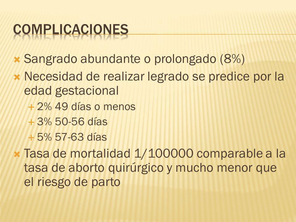 complicaciones Sangrado abundante o prolongado (8%)