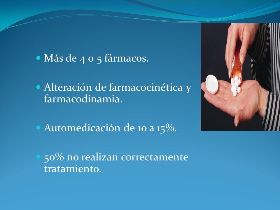 Más de 4 0 5 fármacos. Alteración de farmacocinética y farmacodinamia. Automedicación de 10 a 15%.