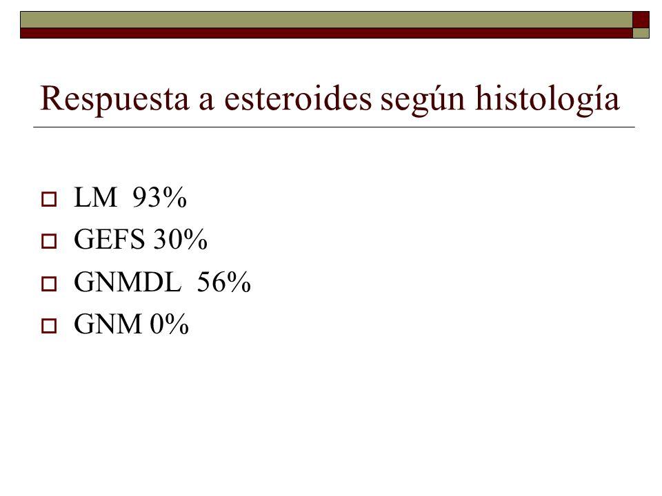 Respuesta a esteroides según histología