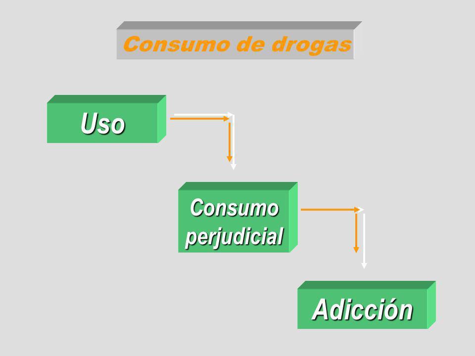 Consumo de drogas Uso Consumo perjudicial Adicción