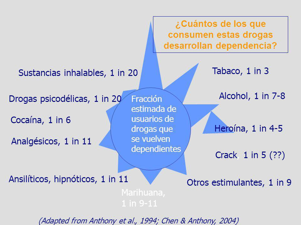 ¿Cuántos de los que consumen estas drogas desarrollan dependencia