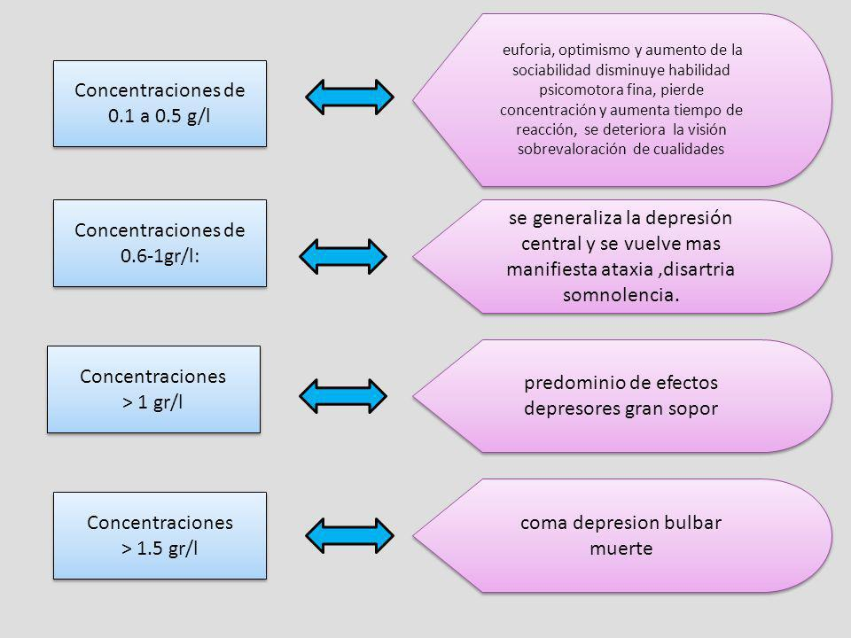 Concentraciones de 0.1 a 0.5 g/l
