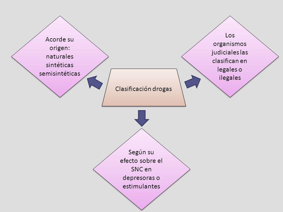 Acorde su origen: naturales sintéticas semisintéticas