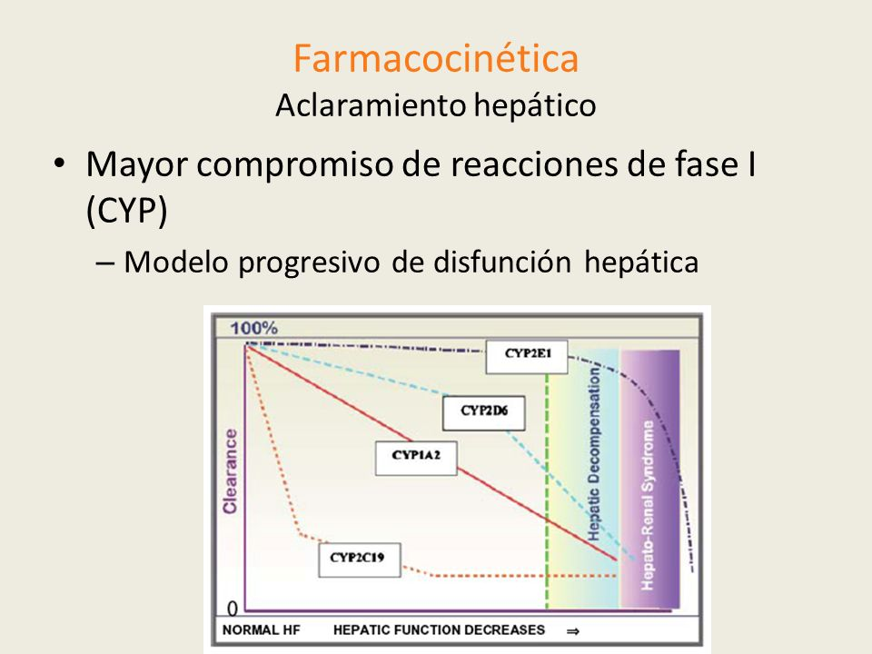 Farmacocinética Aclaramiento hepático