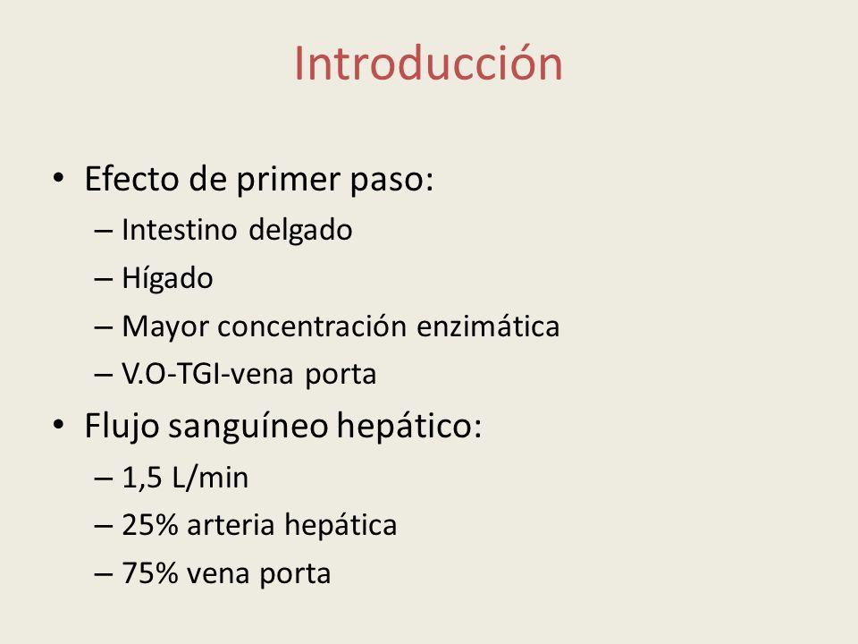 Introducción Efecto de primer paso: Flujo sanguíneo hepático: