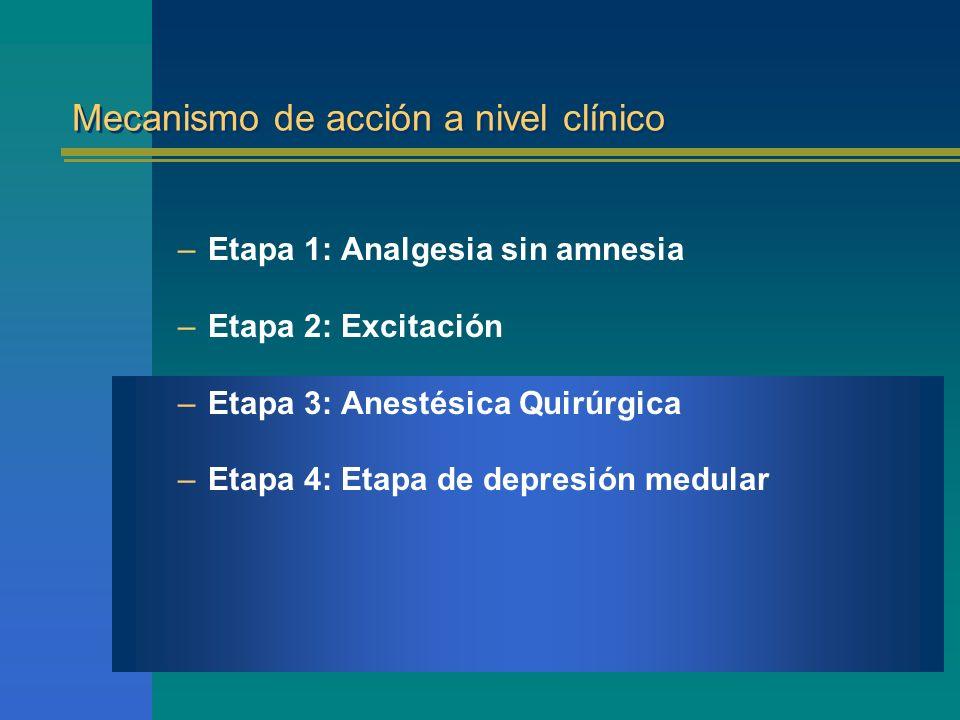 Mecanismo de acción a nivel clínico