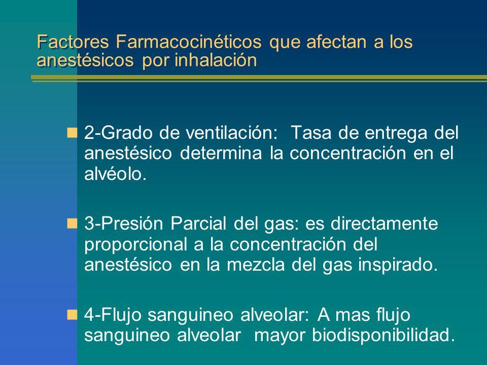 Factores Farmacocinéticos que afectan a los anestésicos por inhalación
