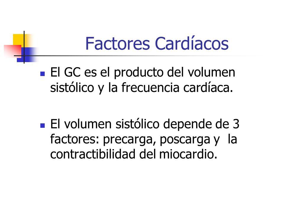 Factores Cardíacos El GC es el producto del volumen sistólico y la frecuencia cardíaca.