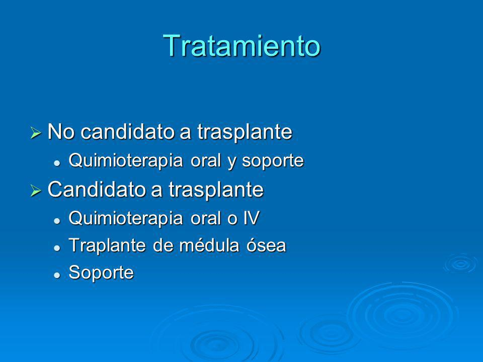 Tratamiento No candidato a trasplante Candidato a trasplante