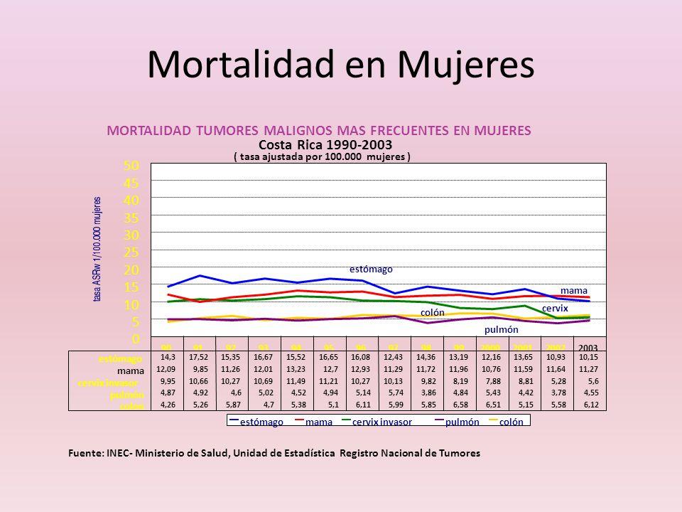 Mortalidad en MujeresMORTALIDAD TUMORES MALIGNOS MAS FRECUENTES EN MUJERES. Costa Rica 1990-2003. ( tasa ajustada por 100.000 mujeres )