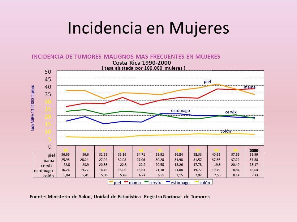 Incidencia en MujeresINCIDENCIA DE TUMORES MALIGNOS MAS FRECUENTES EN MUJERES. Costa Rica 1990-2000.