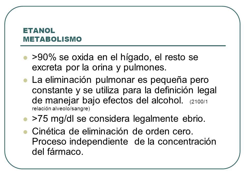 >75 mg/dl se considera legalmente ebrio.