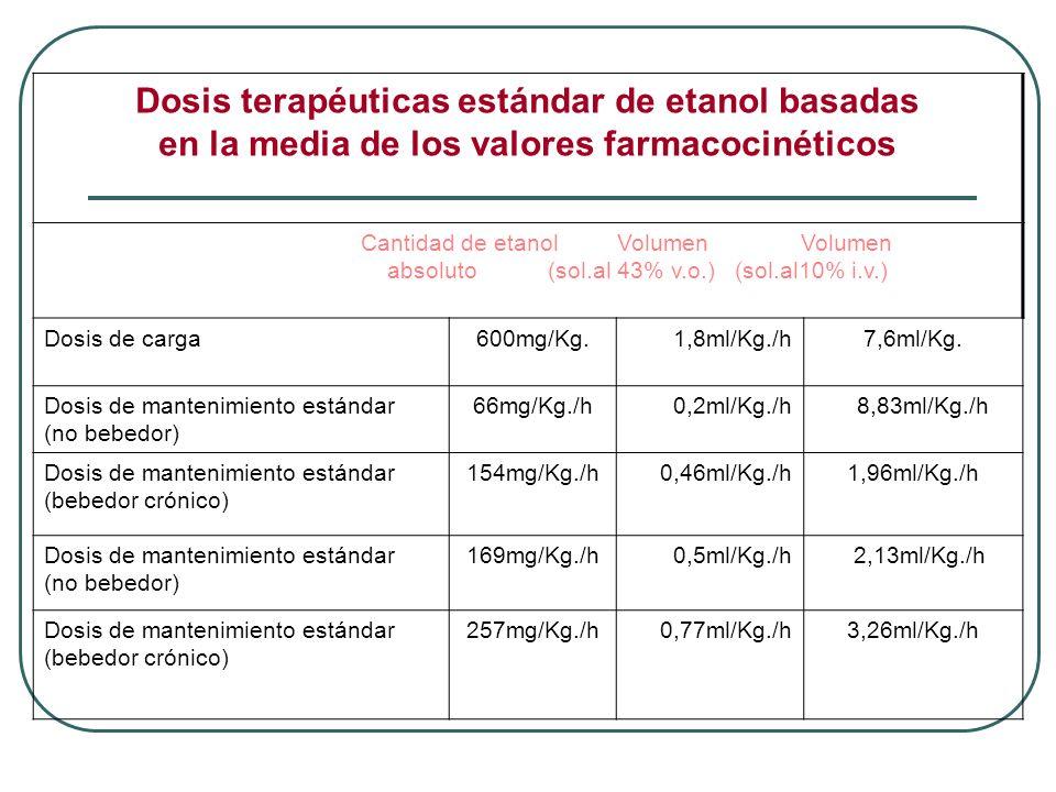 Dosis terapéuticas estándar de etanol basadas