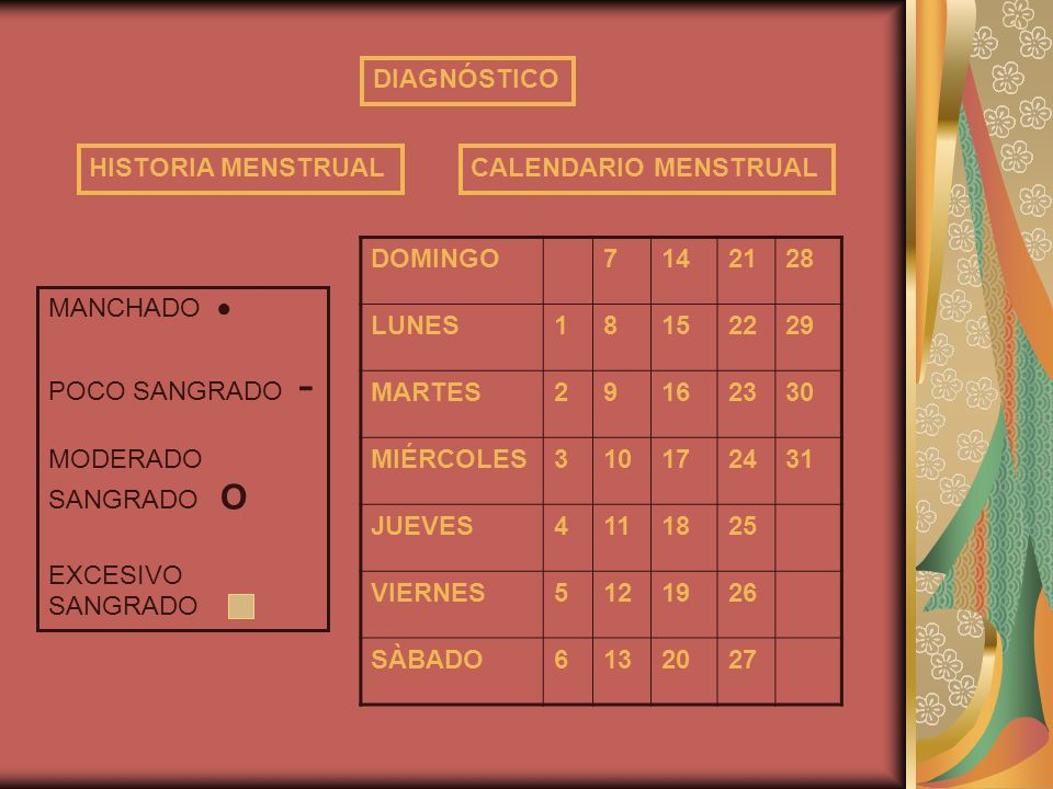 DIAGNÓSTICO HISTORIA MENSTRUAL. CALENDARIO MENSTRUAL. DOMINGO. 7. 14. 21. 28. LUNES. 1. 8.