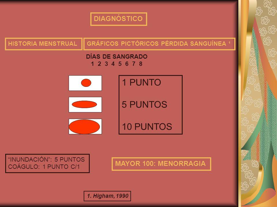 1 PUNTO 5 PUNTOS 10 PUNTOS DIAGNÓSTICO MAYOR 100: MENORRAGIA