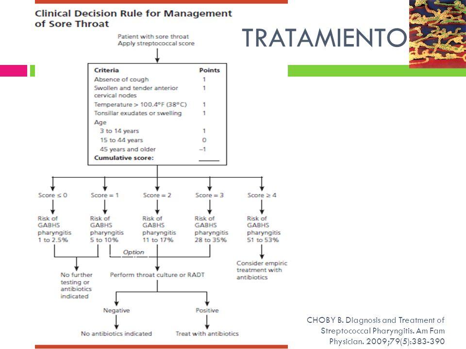 TRATAMIENTORADT: Rapid Antigen detection testing.