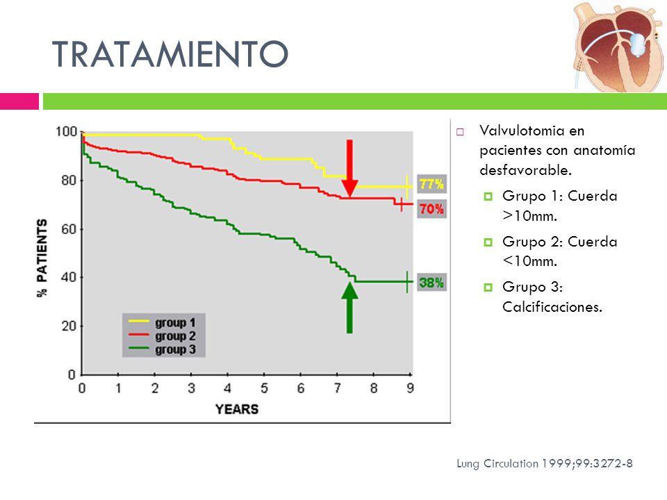 TRATAMIENTO Valvulotomia en pacientes con anatomía desfavorable.