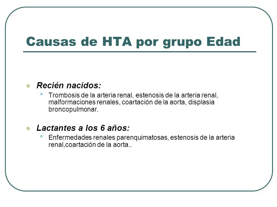 Causas de HTA por grupo Edad