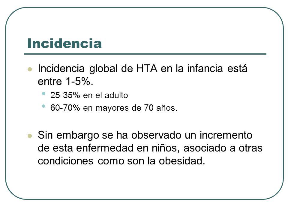 Incidencia Incidencia global de HTA en la infancia está entre 1-5%.