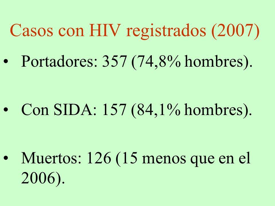 Casos con HIV registrados (2007)