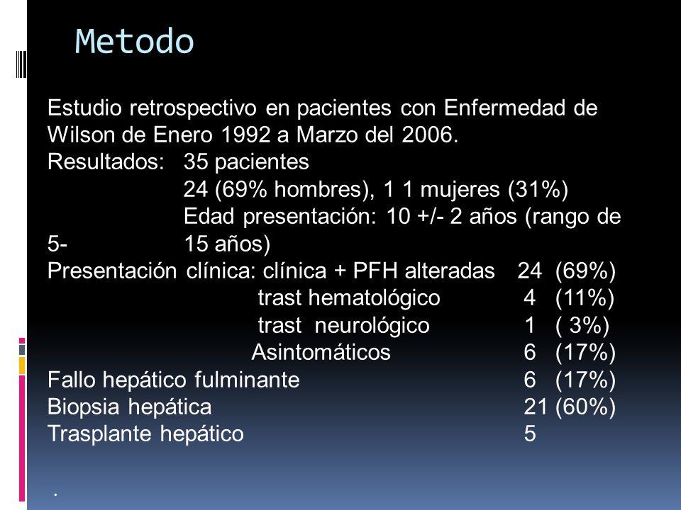 Metodo Estudio retrospectivo en pacientes con Enfermedad de Wilson de Enero 1992 a Marzo del 2006. Resultados: 35 pacientes.