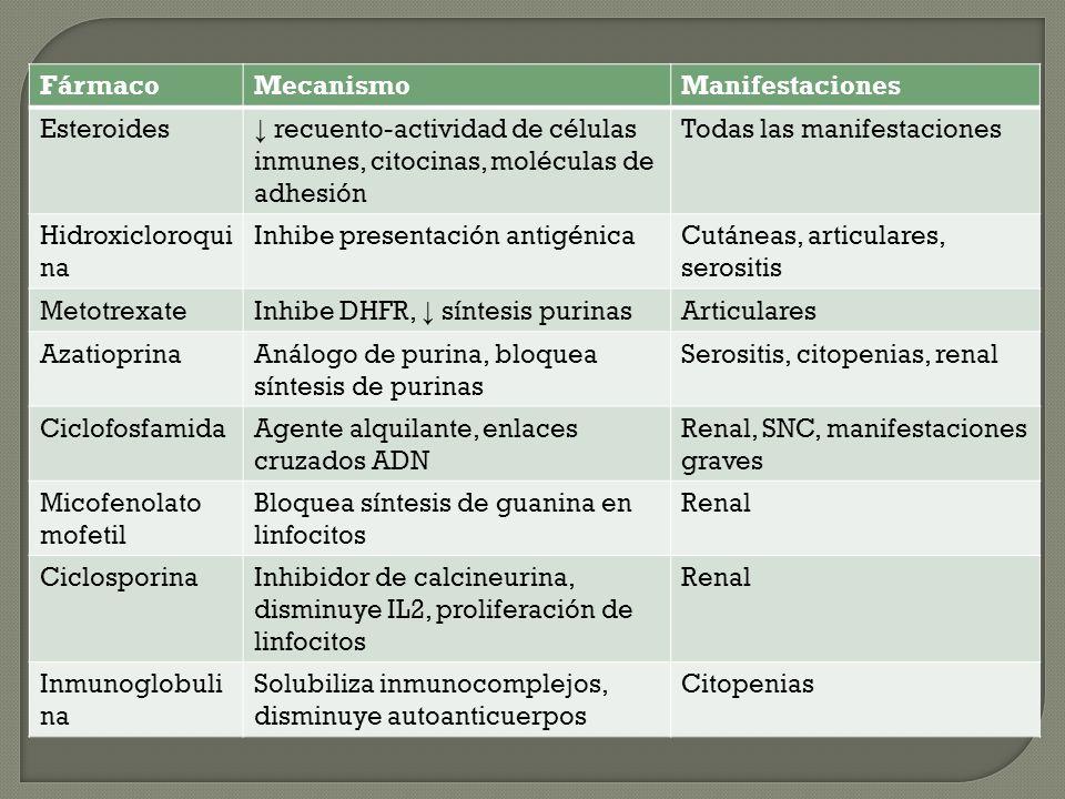 Fármaco Mecanismo. Manifestaciones. Esteroides. ↓ recuento-actividad de células inmunes, citocinas, moléculas de adhesión.