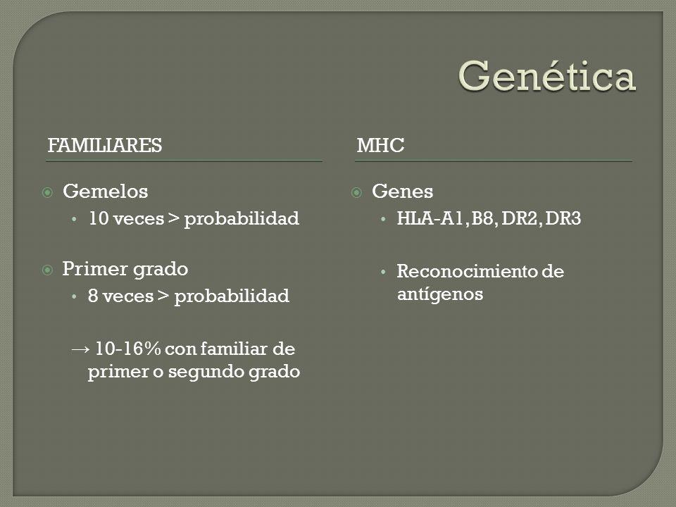 Genética Familiares MHC Gemelos Primer grado Genes