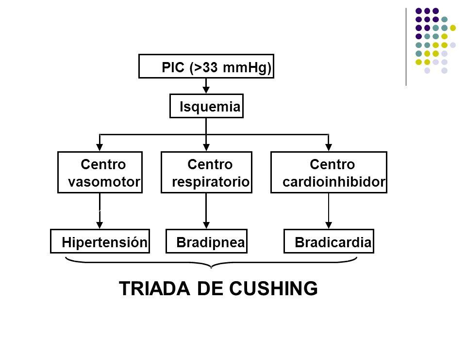 TRIADA DE CUSHING  PIC (>33 mmHg ) Isquemia Centro vasomotor