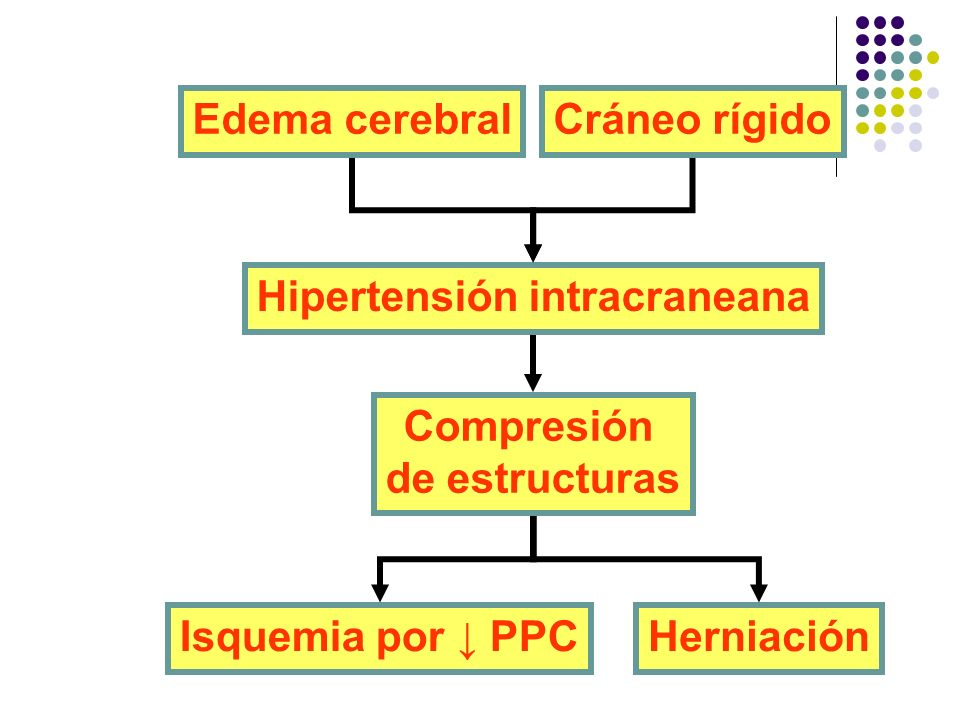 Hipertensión intracraneana