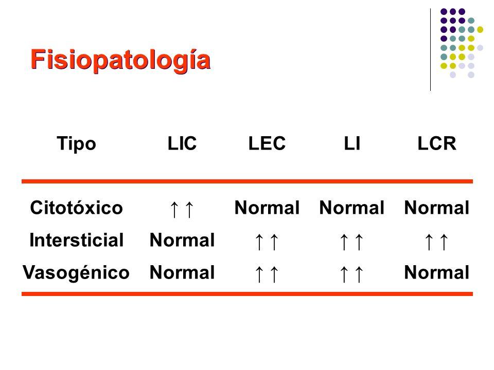 Fisiopatología Tipo Citotóxico Intersticial Vasogénico LIC ↑ ↑ Normal