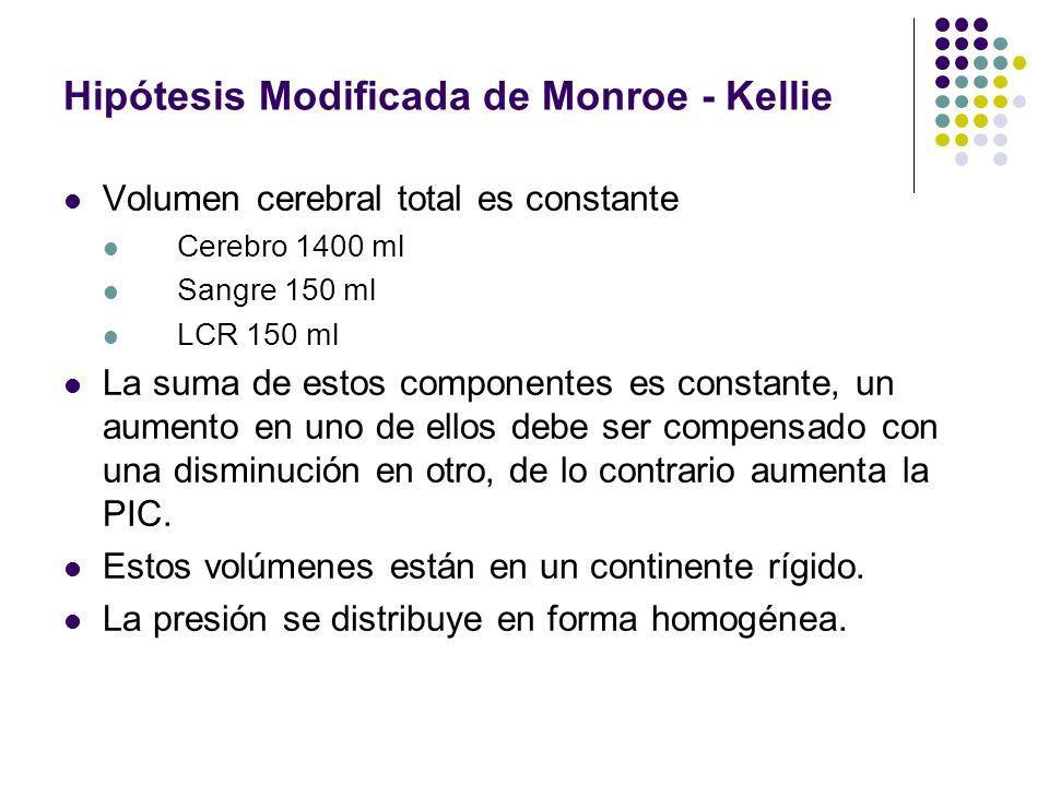 Hipótesis Modificada de Monroe - Kellie