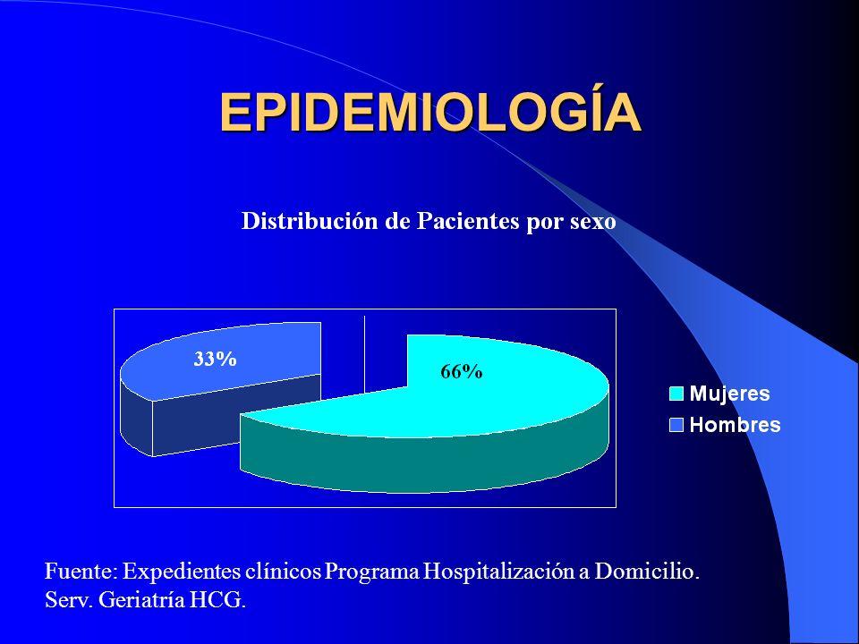 EPIDEMIOLOGÍA Fuente: Expedientes clínicos Programa Hospitalización a Domicilio.
