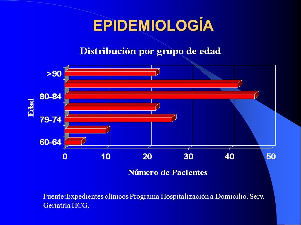 EPIDEMIOLOGÍA Fuente:Expedientes clínicos Programa Hospitalización a Domicilio.