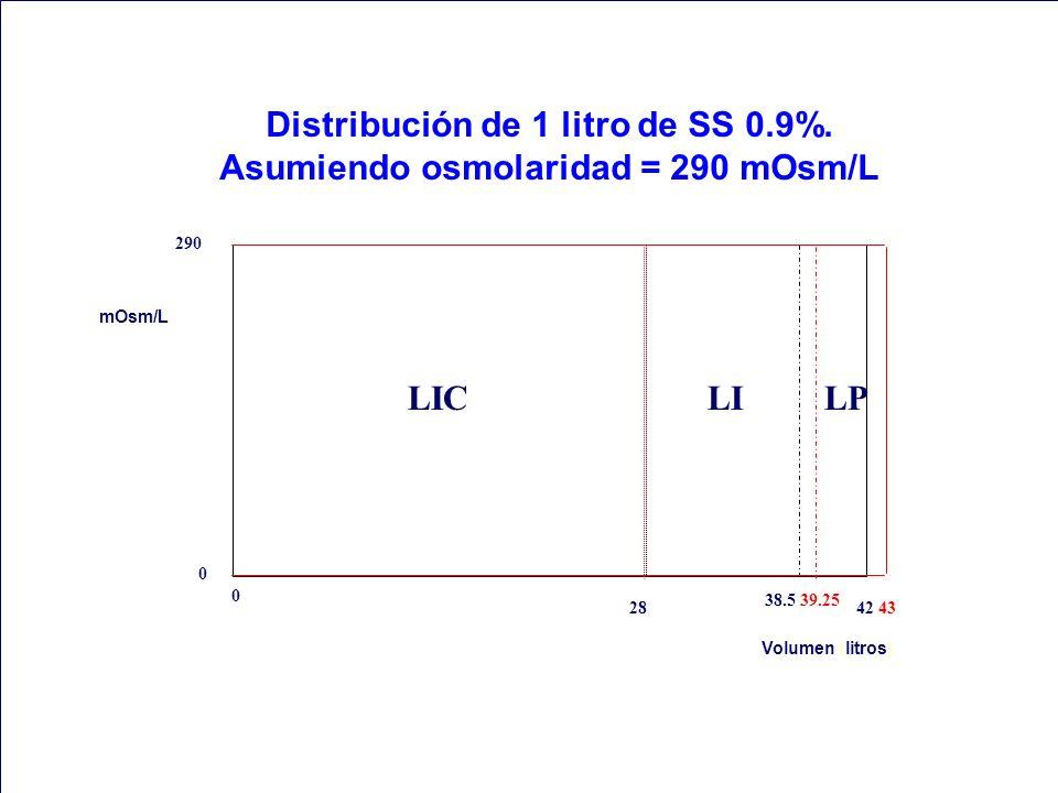 Distribución de 1 litro de SS 0.9%. Asumiendo osmolaridad = 290 mOsm/L