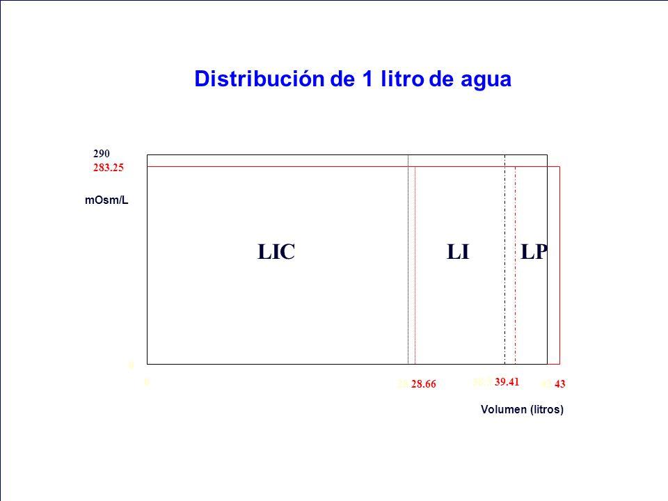 Distribución de 1 litro de agua