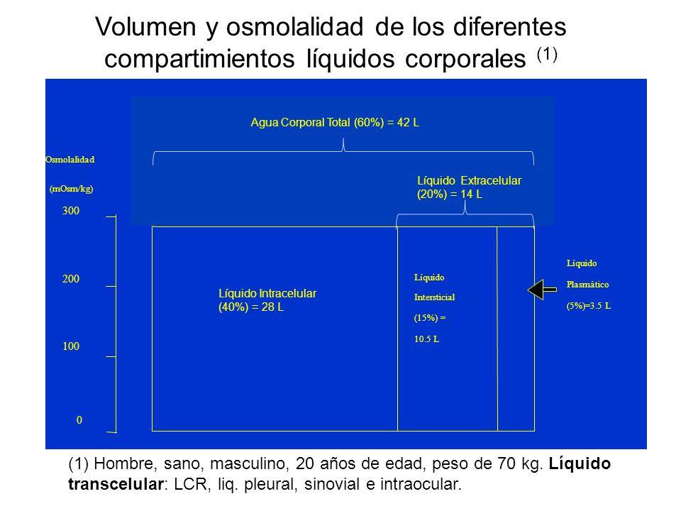 Volumen y osmolalidad de los diferentes compartimientos líquidos corporales (1)