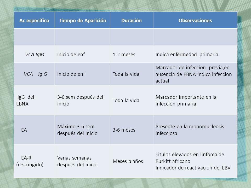 Ac especificoTiempo de Aparición. Duración. Observaciones. VCA IgM. Inicio de enf. 1-2 meses. Indica enfermedad primaria.