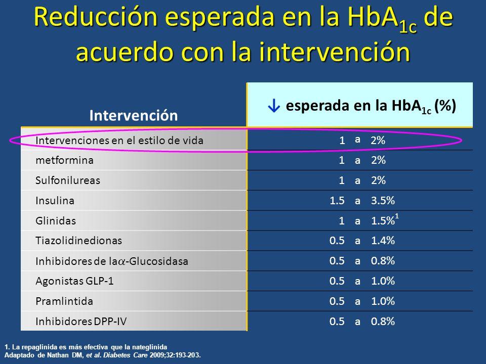 Reducción esperada en la HbA1c de acuerdo con la intervención