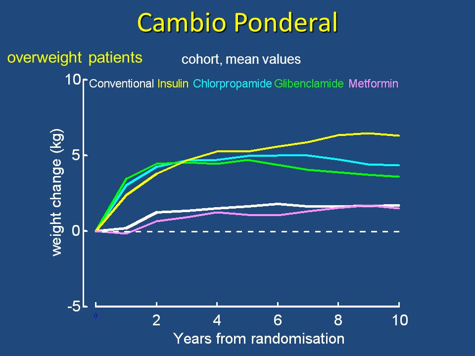 Cambio Ponderal overweight patients cohort, mean values
