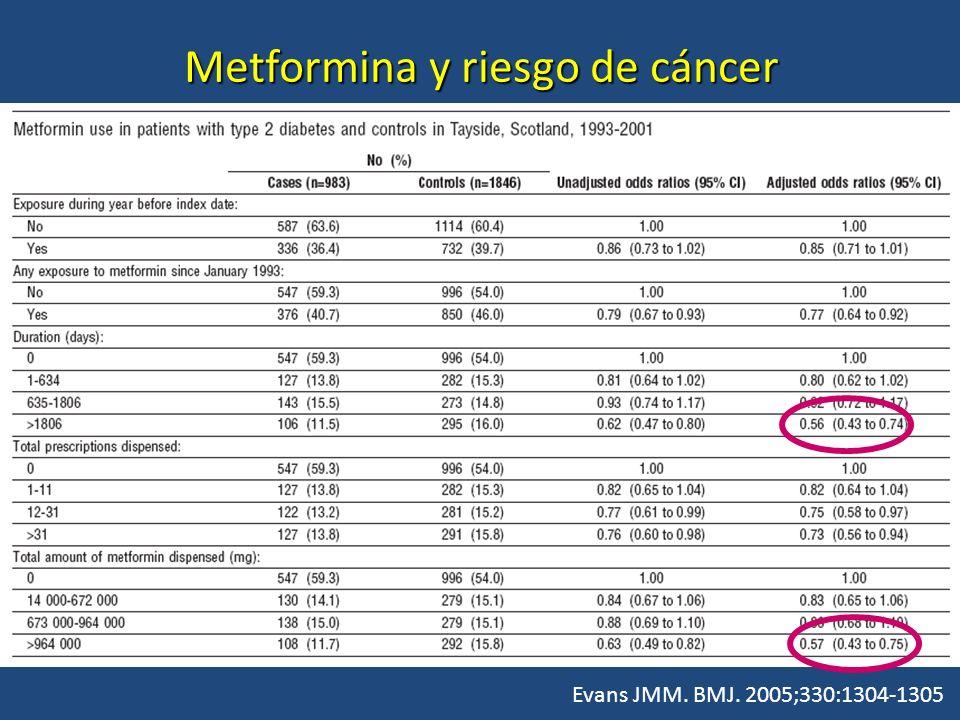 Metformina y riesgo de cáncer