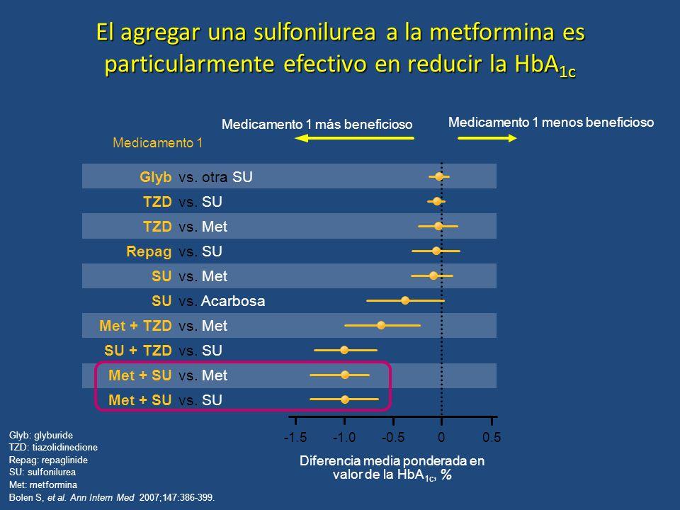 Diferencia media ponderada en valor de la HbA1c, %