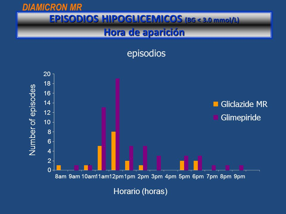 EPISODIOS HIPOGLICEMICOS (BG < 3.0 mmol/L) Hora de aparición
