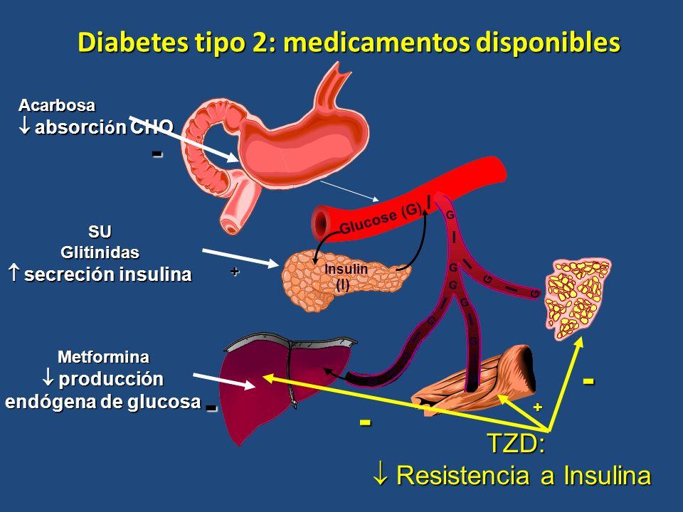 Diabetes tipo 2: medicamentos disponibles