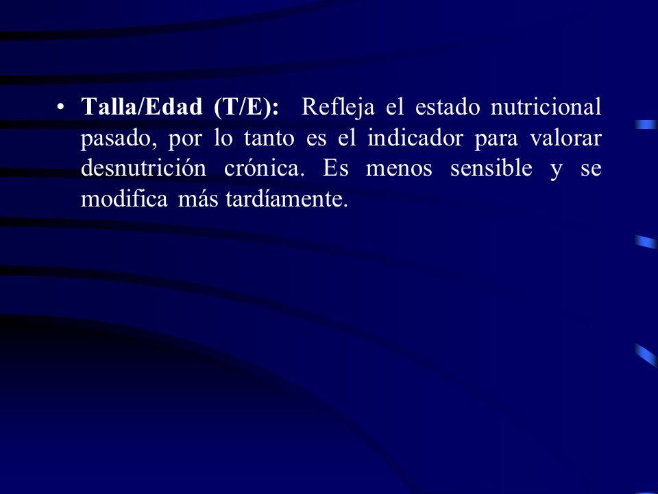 Talla/Edad (T/E): Refleja el estado nutricional pasado, por lo tanto es el indicador para valorar desnutrición crónica.