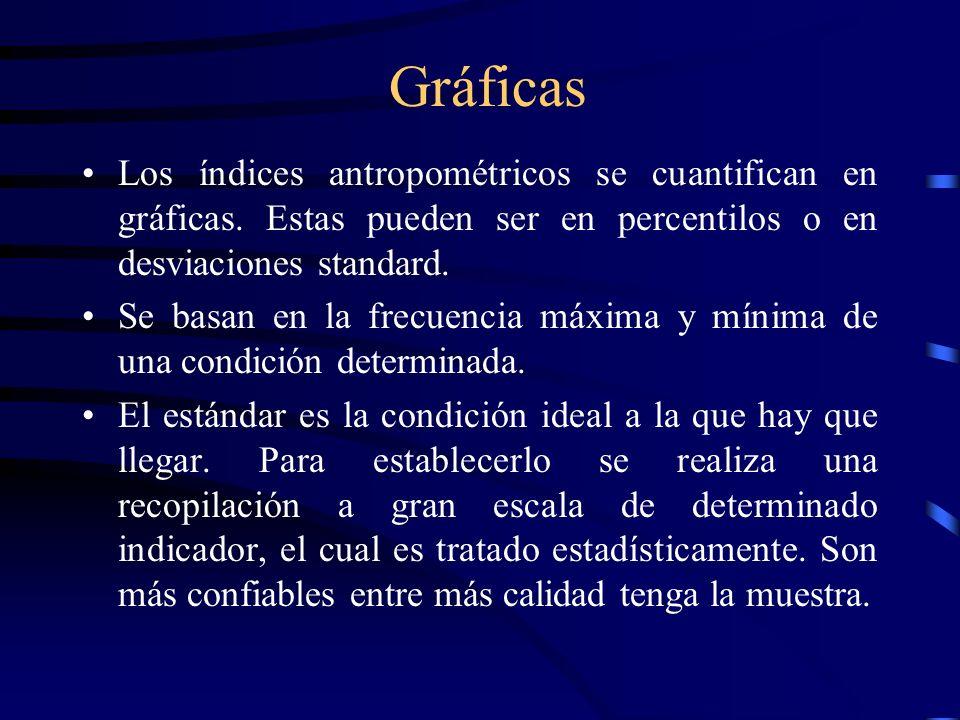 Gráficas Los índices antropométricos se cuantifican en gráficas. Estas pueden ser en percentilos o en desviaciones standard.