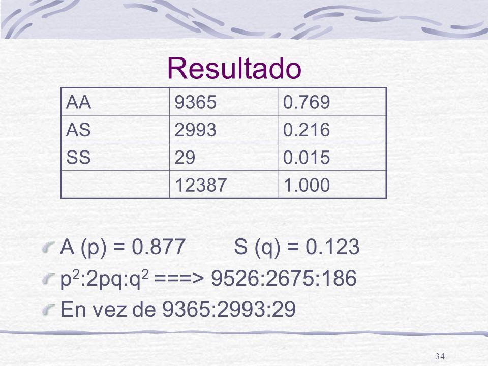 Resultado A (p) = 0.877 S (q) = 0.123 p2:2pq:q2 ===> 9526:2675:186
