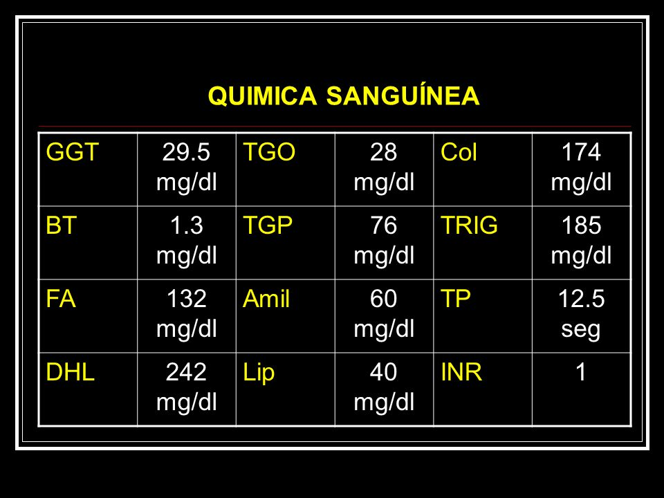 QUIMICA SANGUÍNEA GGT 29.5 mg/dl TGO 28 mg/dl Col 174 mg/dl BT