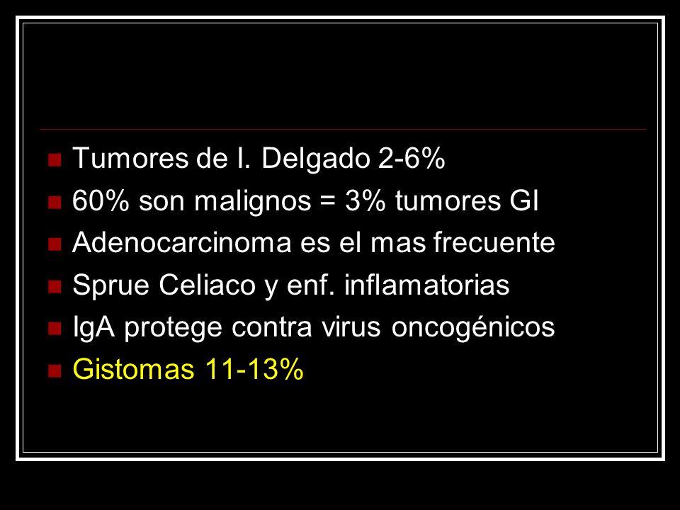 Tumores de I. Delgado 2-6% 60% son malignos = 3% tumores GI. Adenocarcinoma es el mas frecuente. Sprue Celiaco y enf. inflamatorias.